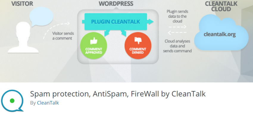 Wordpress плагины: Anti-Spam by CleanTalk
